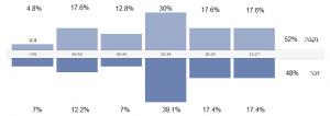 נתונים דמוגרפיים של גולשי האתר